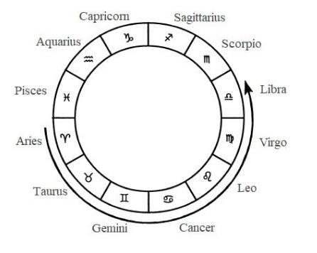 Gemini compatibility astrology companion calendar